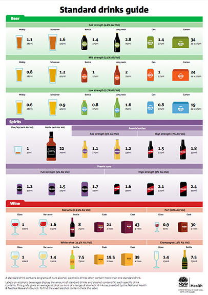 Standard drinks guide publication thumbnail