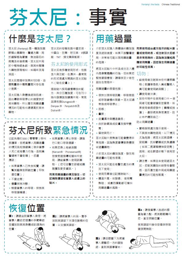 Fentanyl Drug Facts (Chinese traditional)