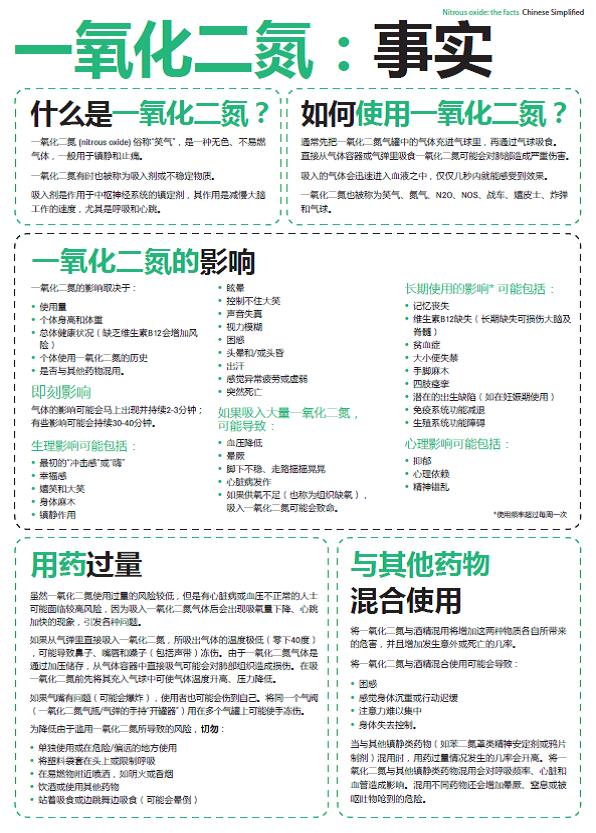 Nitrous Oxide Drug Facts (Chinese simplified)